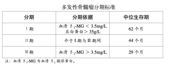 多发性骨髓瘤分期标准为国际分期系统 (ISS)